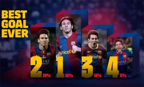 Ba bàn đẹp nhất của Barca đều thuộc về Messi.