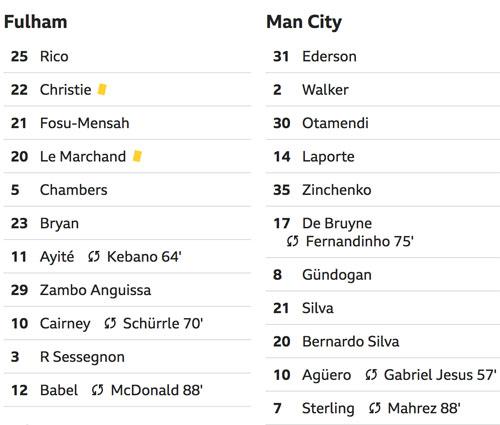 Man City lấy lại ngôi đầu Ngoại hạng Anh - 2