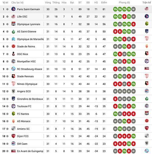PSG lỡ cơ hội đăng quang sớm tám vòng ở Ligue 1 - 1