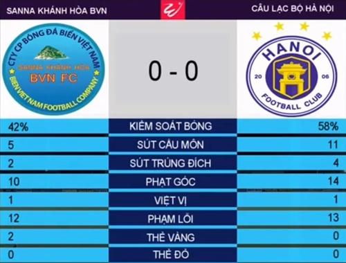 Thống kê sau 90 phút thi đấu trận Khánh Hòa - Hà Nội.