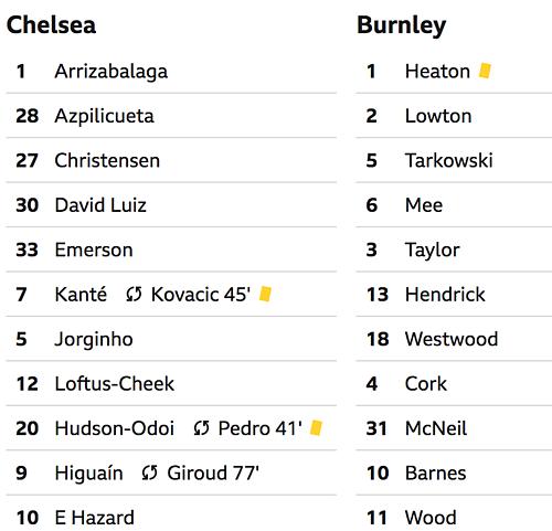 Chelsea mất quyền tự quyết vào top 4 - 2