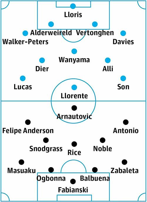 Đội hình xuất phát dự kiến trận Tottenham - West Ham.
