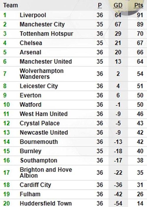 Bảng điểm Ngoại hạng Anh sau trận thua của Arsenal tối 28/4.