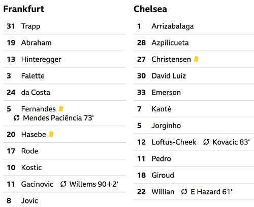 Chelsea giành lợi thế sau lượt đi bán kết Europa League - 2
