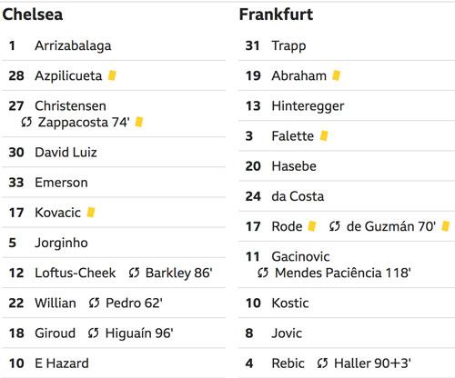 Chelsea đấu Arsenal ở chung kết Europa League - 3