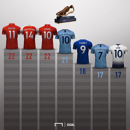Các tay săn bàn tốt nhất Ngoại hạng Anh mùa này.