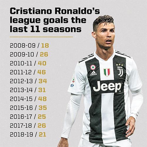 Thành tích ghi bàn của Ronaldo ở các giải VĐQG trong 11 năm qua.