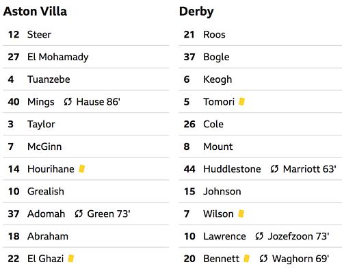 Aston Villa trở lại Ngoại hạng Anh - 3