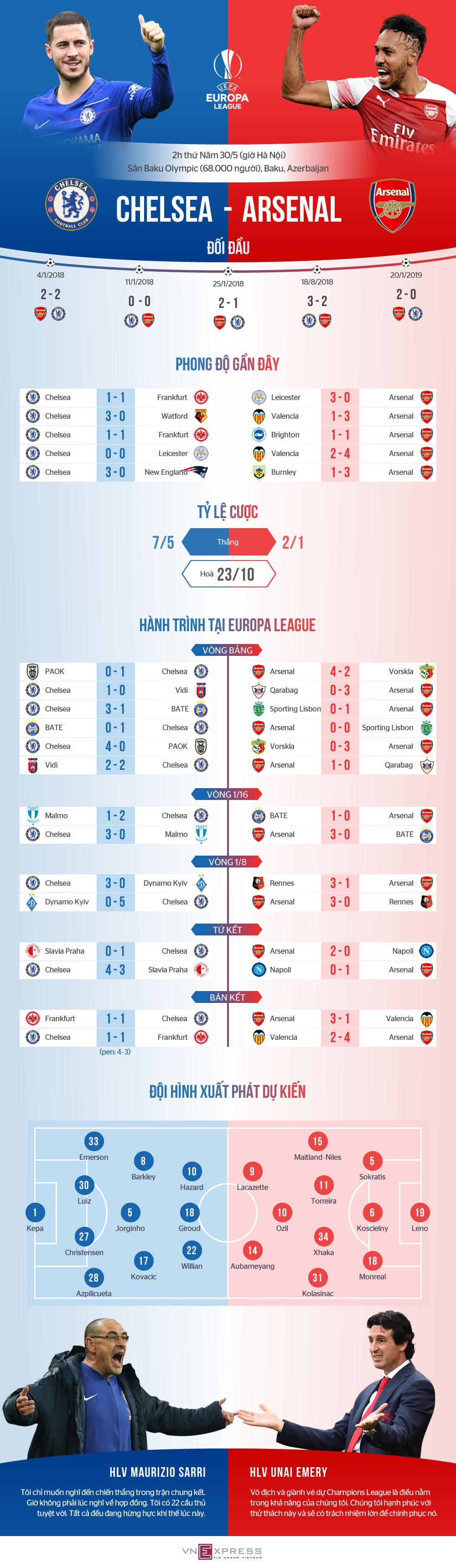 Chelsea - Arsenal: Derby London ở chung kết Europa League