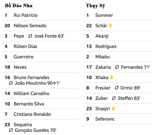 Ronaldo đưa Bồ Đào Nha vào chung kết Nations League - 1