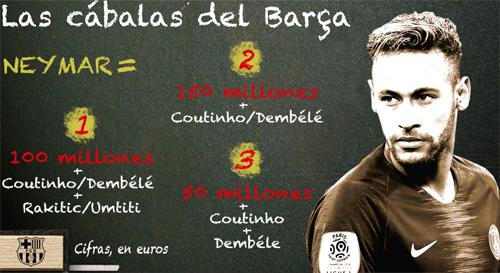 Ba phương án để Barca lấy lại Neymar từ PSG.