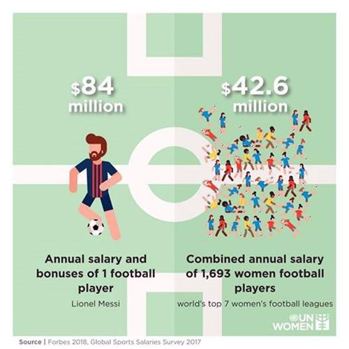 Minh họa của UN Women về sự chênh lệch về thu nhập giữa nam và nữ cầu thủ.