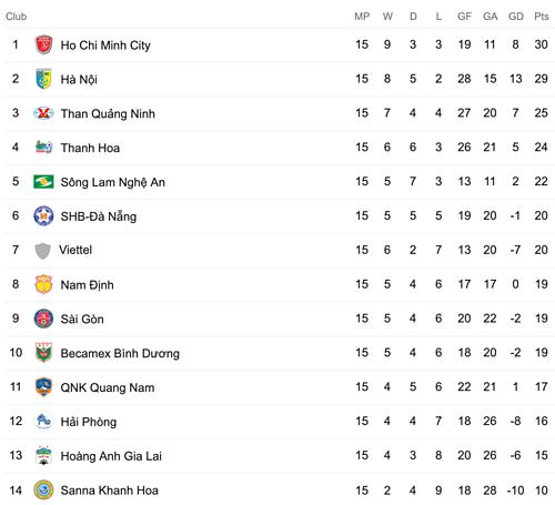 Bảng điểm V-League 2019