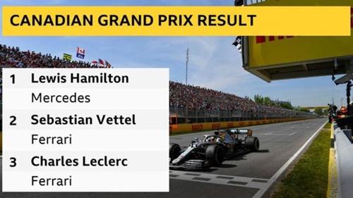 Vettel mất ngôi đầu GP Canada vì bị phạt 5 giây.