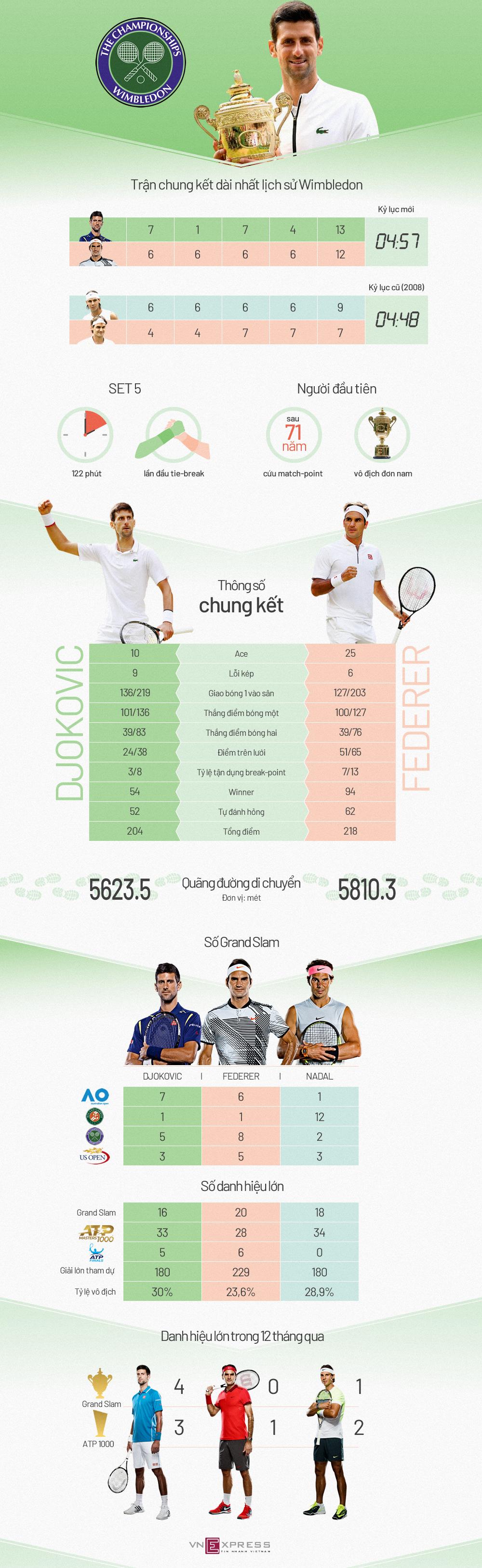 Djokovic và chức vô địch đáng nhớ tại Wimbledon 2019