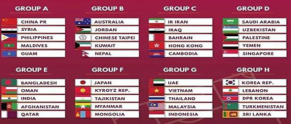 Kết quả chia bảng vòng loại thứ hai World Cup 2022 khu vực châu Á.