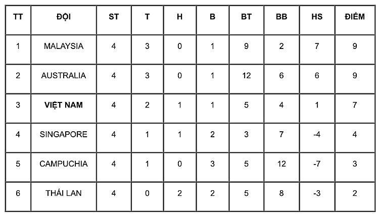 Xếp hạng tạm thời bảng B sau bốn lượt trận.