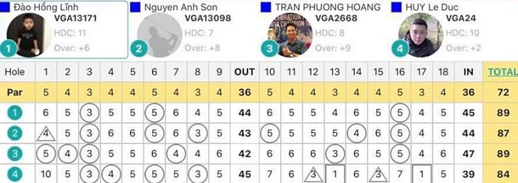 Bảng điểm của Đức Huy (số 4) trong ngày thi đấu hôm 20/8 trên sân Vietnam Golf & Country Club.