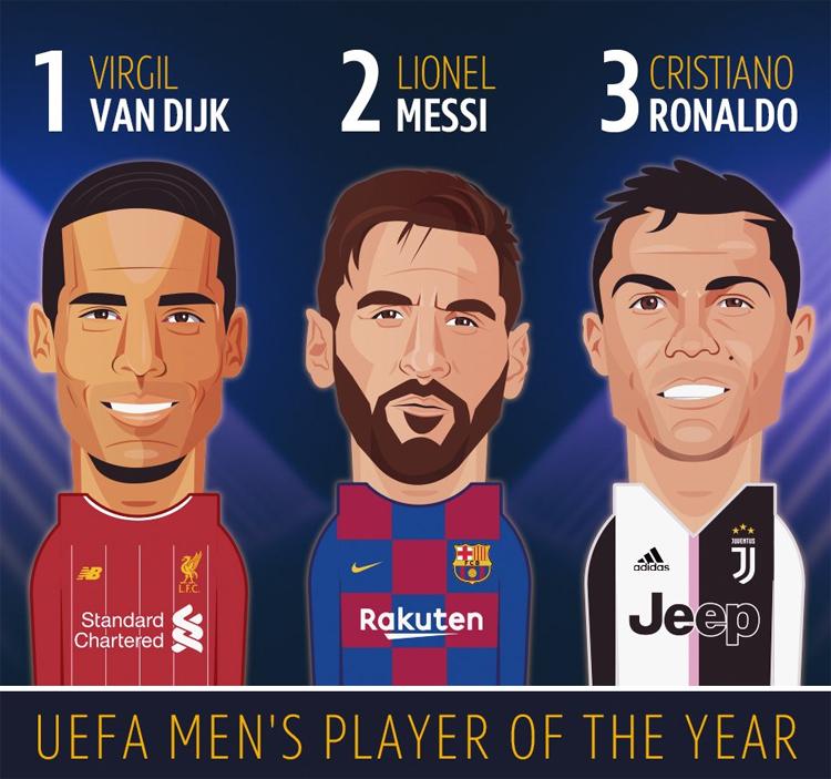 Theo kết quả được UEFA công bố hôm qua, Ronaldo chỉ xếp thứ ba, với 74 điểm, sau Messi (207 điểm) và Van Dijk (305 điểm) ở cuộc bình chọn Cầu thủ hay nhất năm. Ảnh: BT Sports.