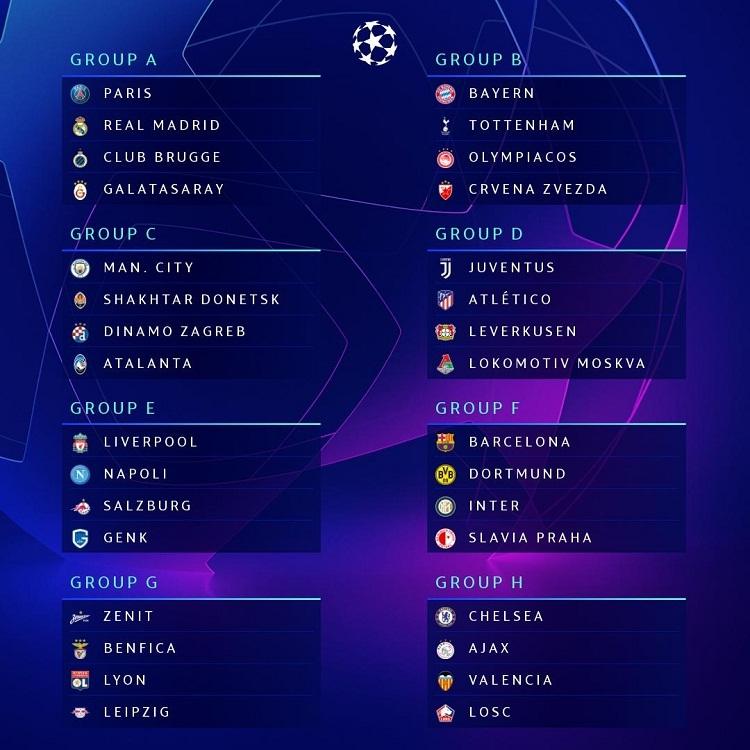 Kết quả bốc thăm chia bảng Champions League 2019-2020. Ảnh: UEFA.