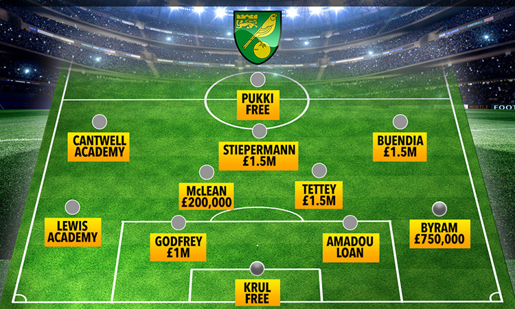Đội hình ra sân của Norwich hôm 14/9.