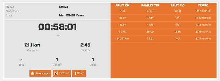 Thông số thành tích của Kamworor trên đường chạy Copenhagen hôm 15/9.