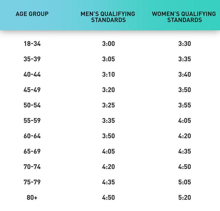 Chuẩn cắt loại với VĐV đăng ký dự Boston Marathon theo các nhóm tuổi.
