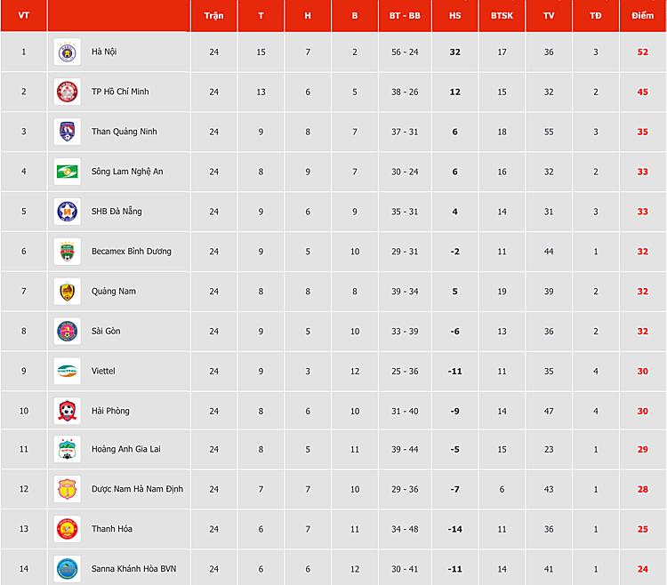 Bảng điểm sau vòng 24 V-League 2019.