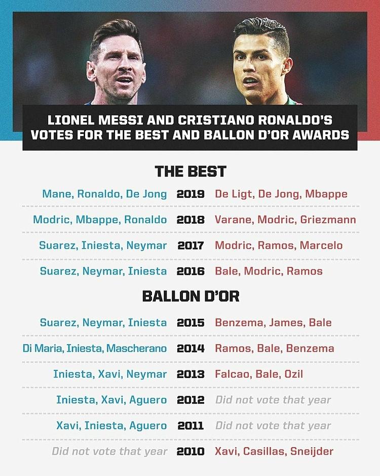 Liệt kê các phiếu đã bầu của Messi (trái) và Ronaldo ở hai giải thưởng danh giá là The Best và Quả Bóng Vàng - Ballon DOr.