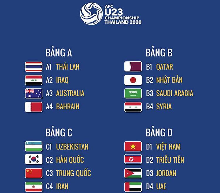 Bốn bảng đấu của vòng chung kết giải U23 châu Á.