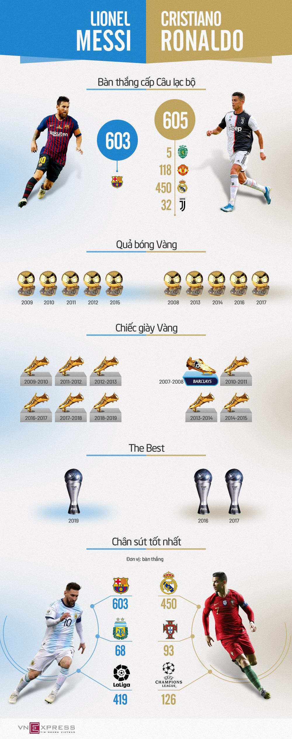 Messi - Ronaldo và những cuộc đua thiết lập kỷ lục