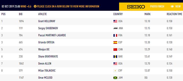 Kết quả thi chung kết 110m rào nam.