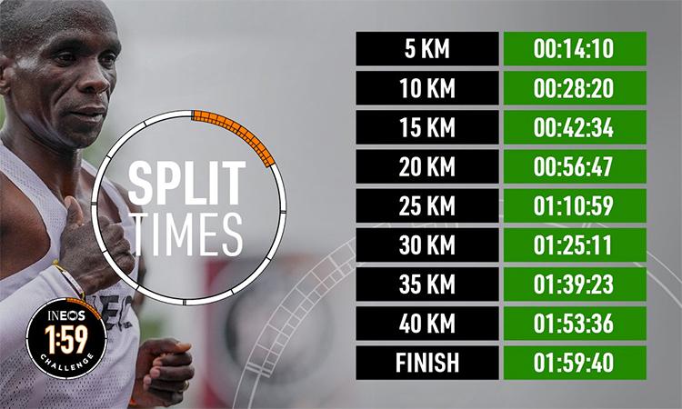 Thời gian chạy của Kipchoge qua các mốc từ 5km đến khi cán đích. Ảnh: Ineos.