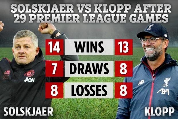 Thành tích 29 trận đầu tiên ở Ngoại hạng Anh của Solskjaer (trái) và Klopp. HLV Man Utd có một trận thắng nhiều hơn.