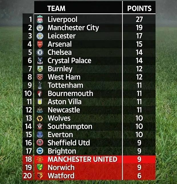 Bảng điểm sau vòng chín Ngoại hạng Anh, trong trường hợp xấu nhất với Man Utd. Ảnh: The Sun.