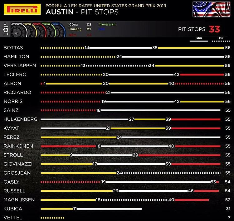 Thống kê việc vào pit và thay lốp của các tay đua ở GP Mỹ.
