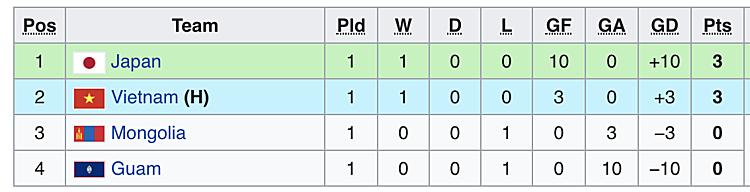 Xếp hạng bảng J sau lượt trận đầu tiên
