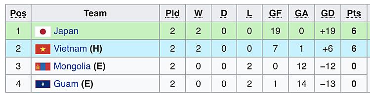 Xếp hạng bảng J sau hai lượt trận.