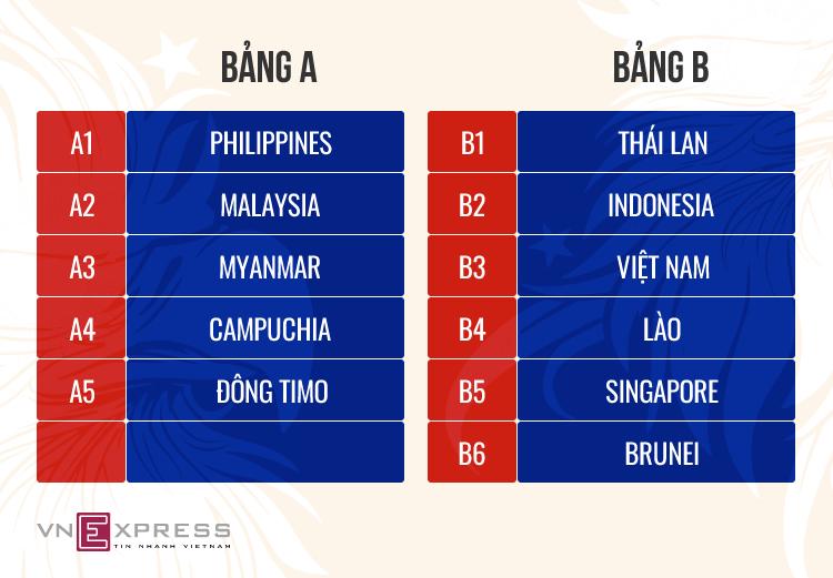 Việt Nam, Thái Lan nằm cùng bảng ở SEA Games 2019