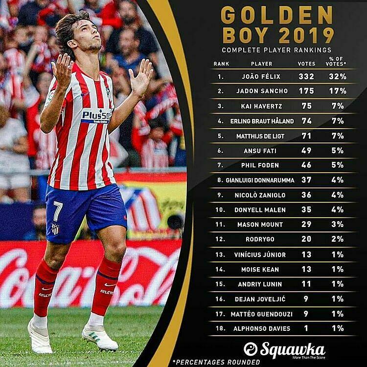 Danh sách 20 cầu thủ trẻ hay nhất châu Âu 2019. Ảnh: Squawka.