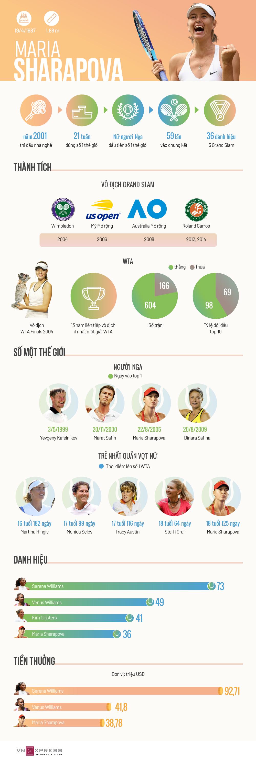 Sự nghiệp vàng son của Maria Sharapova