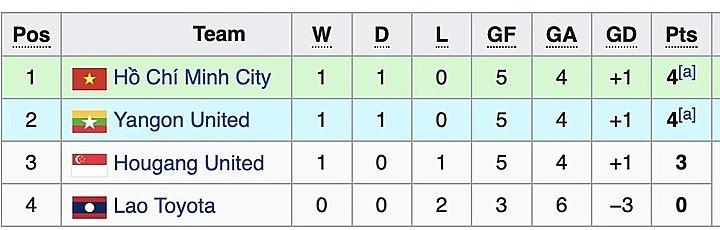 CLB TP HCM đang đứng đầu bảng F sau hai lượt trận.