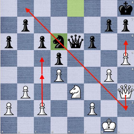 Thế cờ sau 26...Nd6. Nepomniachtchi vạch chiến lược tấn công rõ ràng. Anh đẩy tốt xuống h6 để tạo thế chiếu hết ở hàng tám, sau đó tìm cách đưa hậu xuống b8. Để đưa Hậu đến hàng tám, Trắng cần đuổi mã đen ra khỏi d6 bằng nước trung gian c2-c4 và c4-c5.