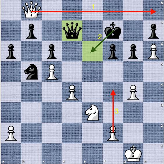 Thế cờ sau 32...Qd7, nước cờ sai lầm của Đen. Nepomniachtchi đưa hậu ra h8 doạ bắt tốt h7, buộc vua đen phải chạy lên e6. Lúc này Trắng đẩy tốt f4, giăng bẫy chiếu hết mới.