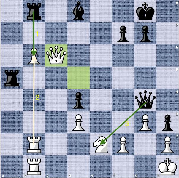 Thế cờ sau 33.Qc6. Đen cầm hoà nếu thí xe, với 33...Rxb6 34.Rxb6 Qxe2. Đen bắt lại được mã trắng.
