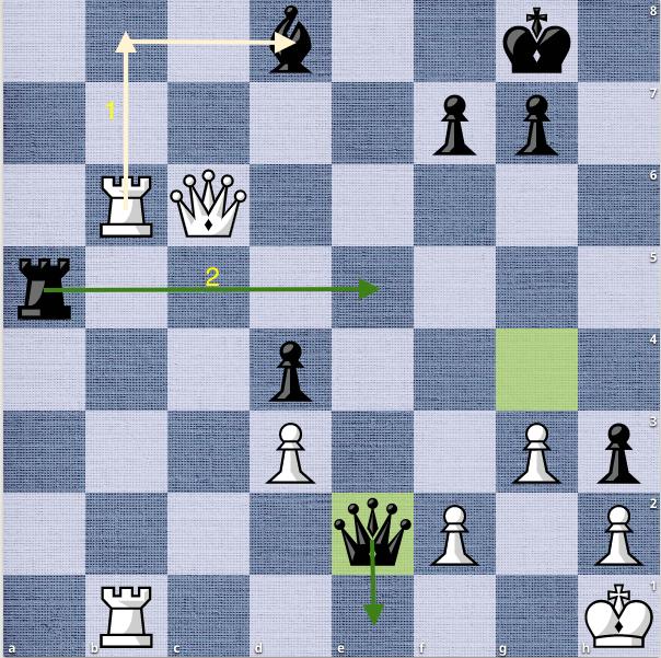 Trắng có thể bắt lại tượng đen với 35.Rb8, nhưng cả hai kỳ thủ đều không nhìn ra nước cờ trung gian rất hay: 35...Re5. Khi đó, Trắng không còn cách nào khác là thí xe để ngăn Đen chiếu hết ở hàng một bằng hậu và xe. Khi đó, quân số hai bên ngang bằng.