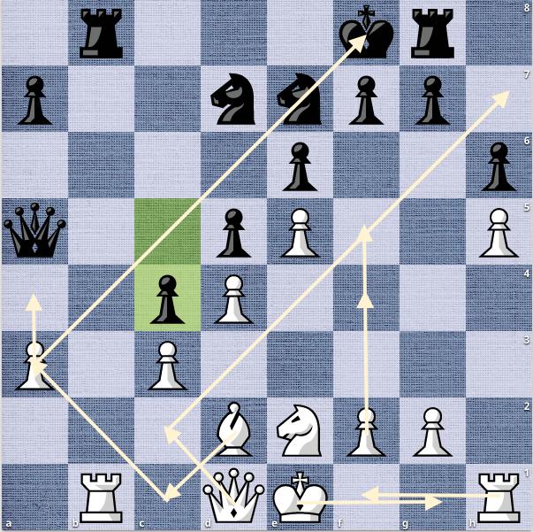 Thế cờ sau 18...c4. Đen mất 30 phút suy nghĩ, trước khi đi nước này. Nó lộ ra nhiều điểm yếu. Trắng có thể đưa nhiều quân vào vị trí thuận lợi để khai hoả. Tượng trắng có thể di chuyển hướng d2-c1-a3, chiếm đường chéo quan trọng a3-f8. Hậu trắng chiếm đường chéo b1-h7. Sau khi nhập thành, Trắng cũng có thể đẩy tốt f2-f4-f5 và thậm chỉ là g2-g4. Đen không thể phản công ở cả hai cánh.