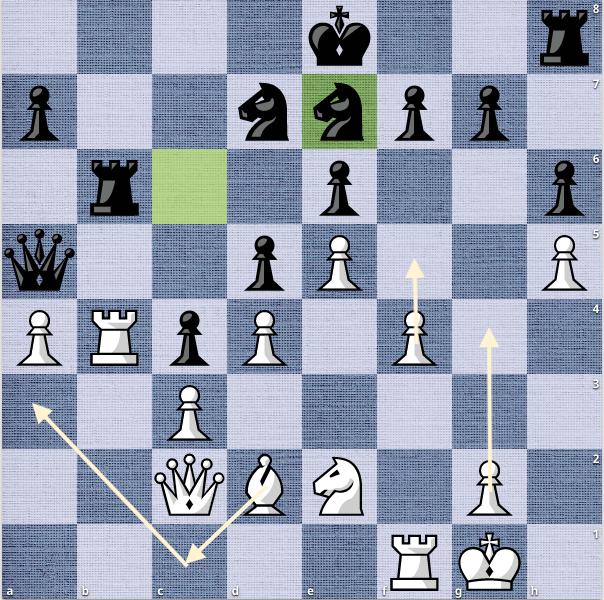 Thế cờ sau 23...Ne7. Đen vừa phải đi hai nước mã liên tiếp: e7-c6-e7. Còn Trắng đã dồn quân xong để bắt đầu đẩy tốt. Khi bước vào tàn cuộc, Trắng bắt được một tốt đen, đồng thường đưa hậu vào vị trí thuận lợi hơn.