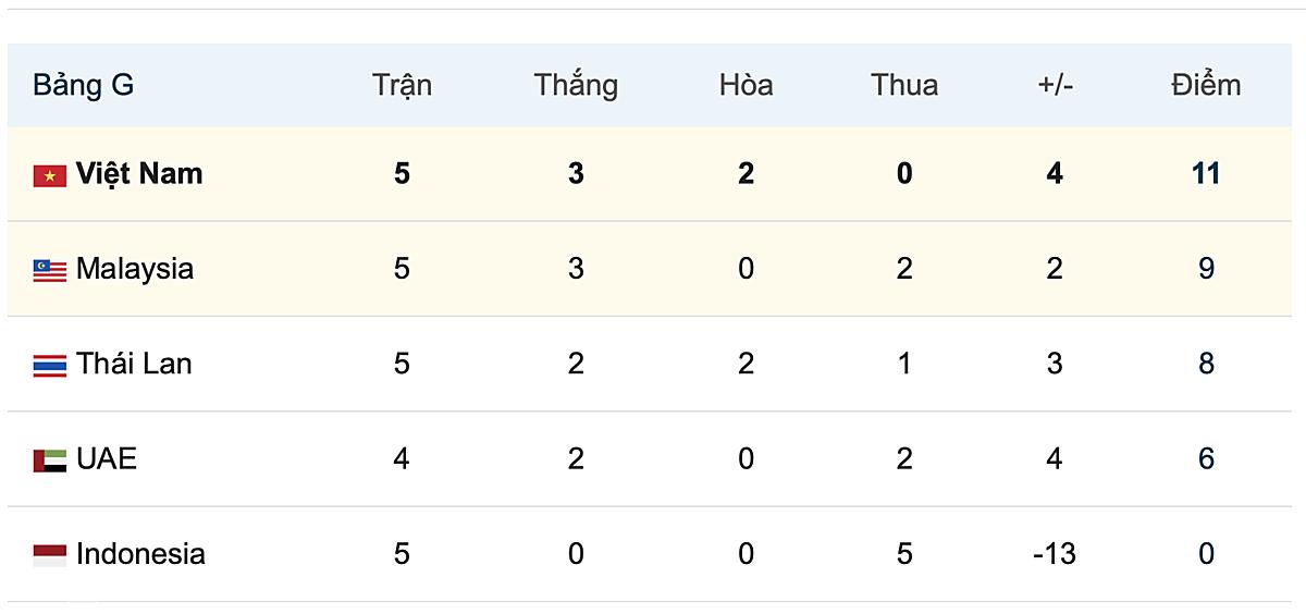 Hoãn hai trận của đội tuyển Việt Nam - 2