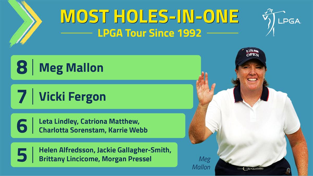 Bảng vàng hole-in-one ở LPGA Tour.